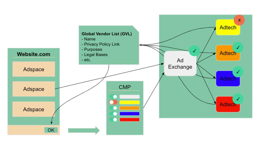 Consent Management Provider, Consent String, IAB Transparency & Consent Framework, restrictive mode vs. inactive mode … auch wenn ihr im Partner Marketing aktiv seid, bedeutet dies nicht, dass alle Datenschutzbeauftragte sind. Deswegen haben wir in diesem Blogpost das top aktuelle Thema IAB Transparency & Consent Framework (TCFv2.0) verständlich zusammengefasst. Was ist das IAB Europe Transparency and Consent Framework? Das Transparency and Consent Framework (TCF) wurde entwickelt, um alle Parteien, die mit digitaler Werbung arbeiten, bei der Einhaltung der General Data Protection Regulation (GDPR) und der ePrivacy Directive (ePD) der Europäischen Union zu unterstützen. Dabei gilt besondere Vorsicht, wenn personenbezogene Daten und/oder Informationen auf dem Gerät eines Nutzers verarbeitet, darauf zugegriffen und/oder gespeichert werden. Das TCF bietet eine Möglichkeit, Einverständniserklärungen eines Nutzers an Anbieter zu übermitteln, die mit Publishern zusammenarbeiten und eine Consent Management Platform (CMP) nutzen. CMPs schaffen Transparenz, indem sie die Zustimmung und Einwände des Endnutzers zentralisieren und verwalten. Der Nutzer steht also im Mittelpunkt der TCF, die ihm sowohl Transparenz über die Verwendung seiner Daten als auch Kontrolle darüber geben soll, wie seine Daten im Falle einer Einwilligung verwendet werden könnten. Wie funktioniert das TCF? Das Framework wurde entwickelt, um die Information über die Verarbeitung personenbezogener Daten und die Übermittlung von Nutzerentscheidungen und Transparenz im Zusammenhang mit der Datenverarbeitung zu standardisieren. So kann die digitale Werbebranche weiterhin in einer Weise funktionieren, die mit den Anforderungen der DSGVO übereinstimmt. Das Framework erleichtert somit die Bereitstellung von Transparenz und die Einwilligungserklärung und macht diese Informationen in der gesamten Lieferkette für digitale Werbung verfügbar. Consent Strings Die erwähnten Einverständniserklärungen werden über einen TC 