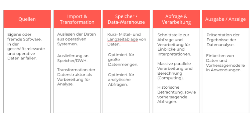mögliches Modell zum Aufbau einer soliden Datenarchitektur im Partnermarketing.