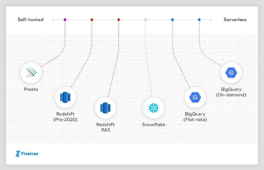 Talk Data to me partnermarketing Datawarehouse Design